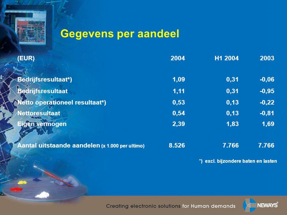 Gegevens per aandeel (EUR) 2004 H1 2004 2003