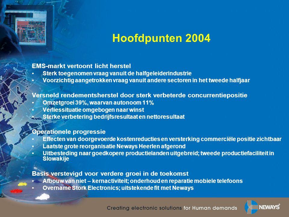 Hoofdpunten 2004 EMS-markt vertoont licht herstel