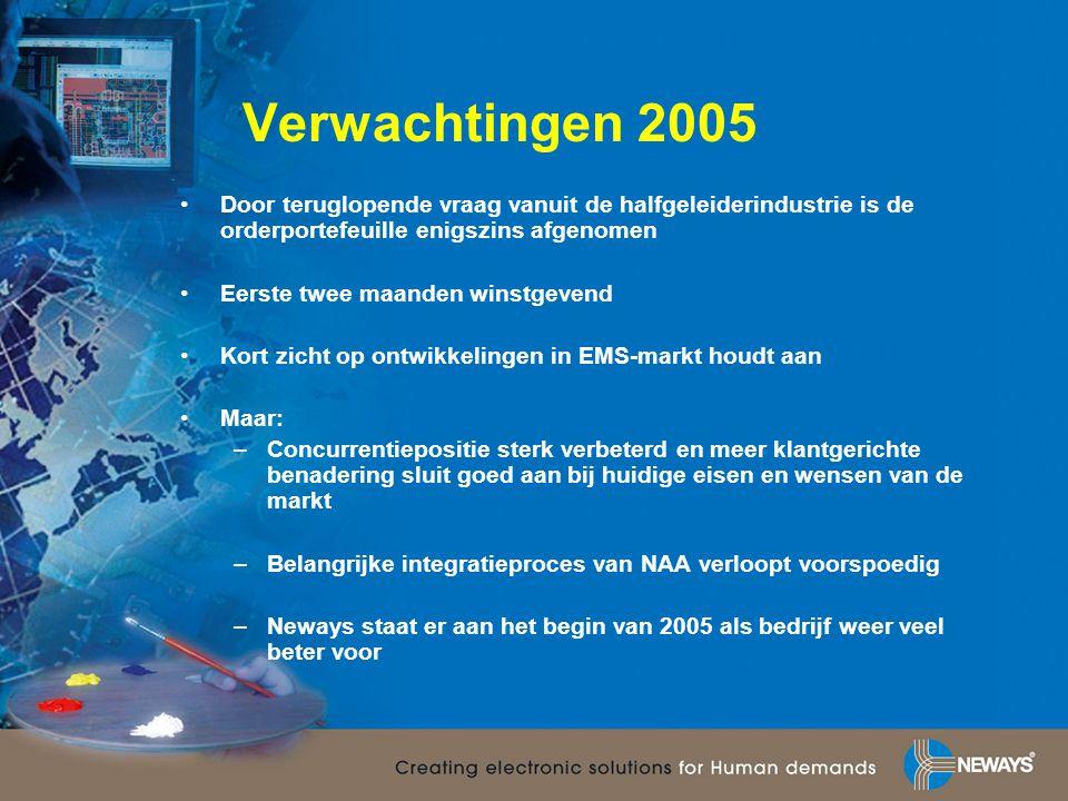 Verwachtingen 2005 Door teruglopende vraag vanuit de halfgeleiderindustrie is de orderportefeuille enigszins afgenomen.