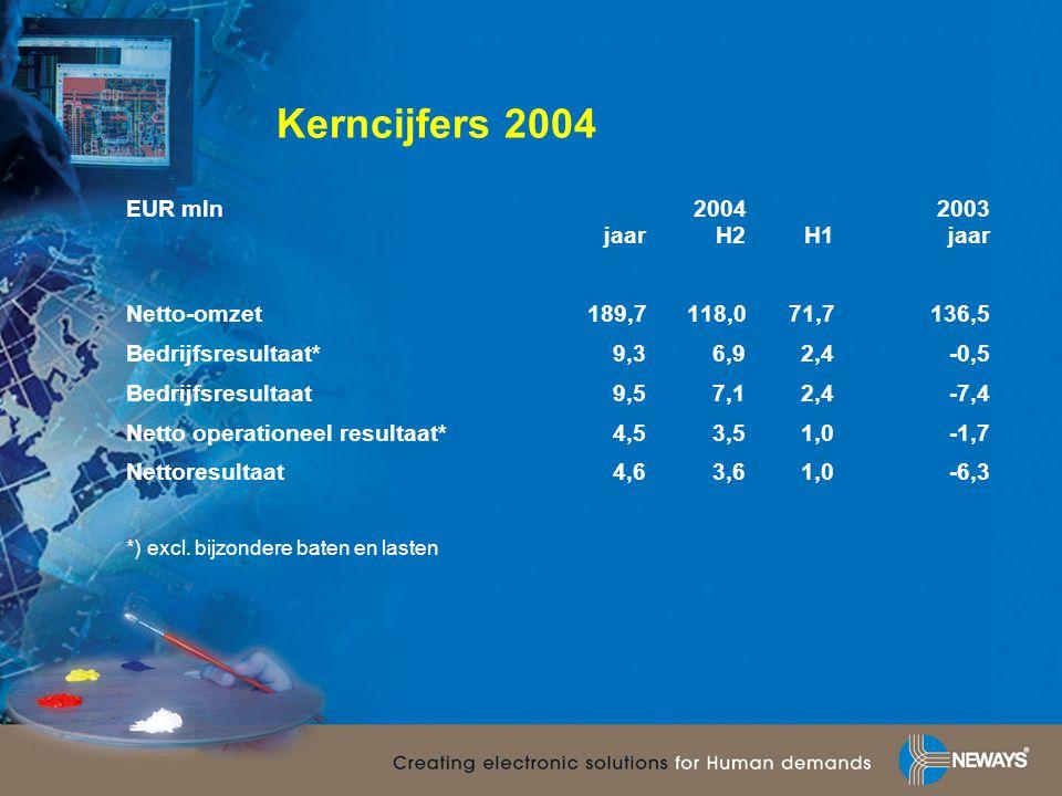Kerncijfers 2004 EUR mln 2004 2003 jaar H2 H1 jaar