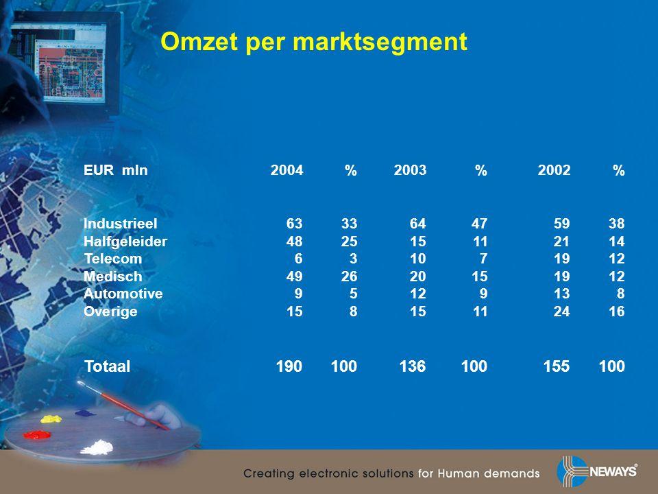 Omzet per marktsegment