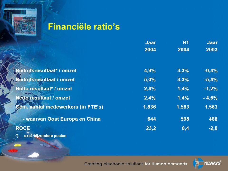 Financiële ratio's Jaar H1 Jaar 2004 2004 2003