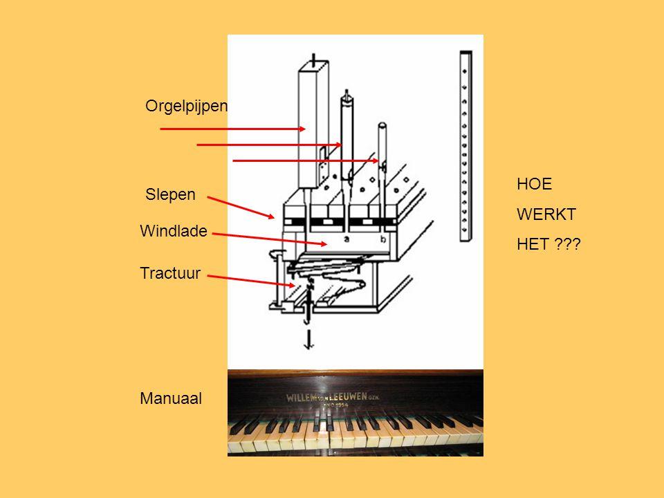 Orgelpijpen HOE WERKT HET Slepen Windlade Tractuur Manuaal