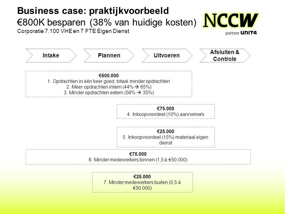 Business case: praktijkvoorbeeld