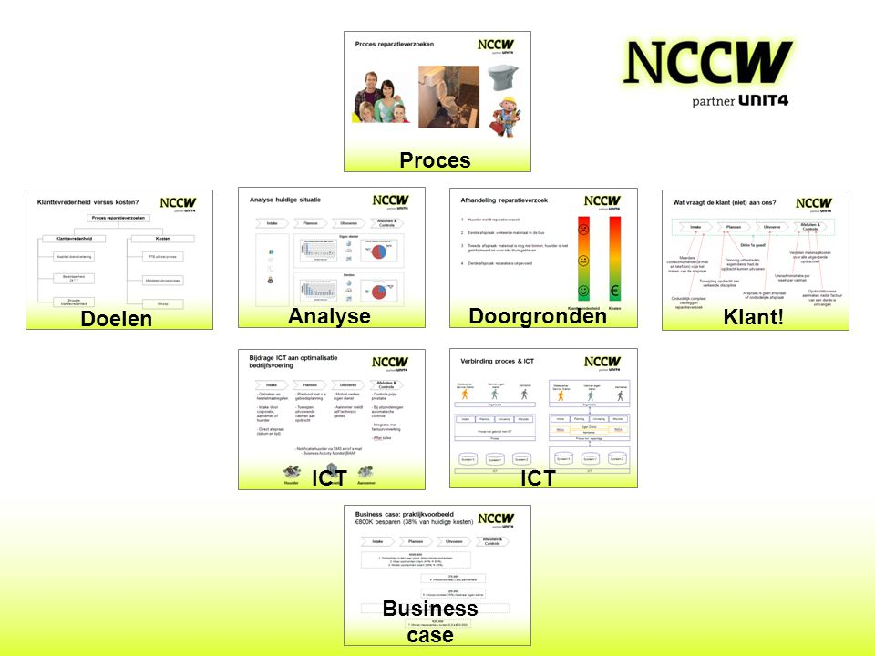 Proces Doelen Analyse Doorgronden Klant! ICT ICT Business case