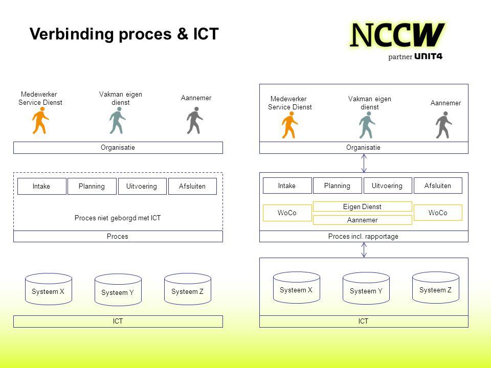 Verbinding proces & ICT