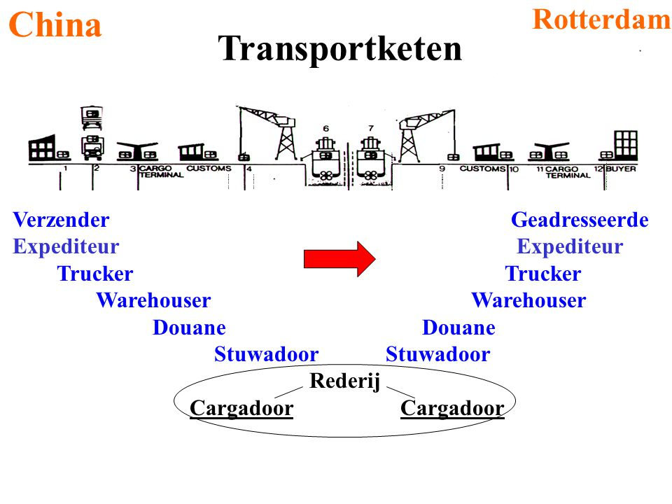 China Rotterdam Transportketen