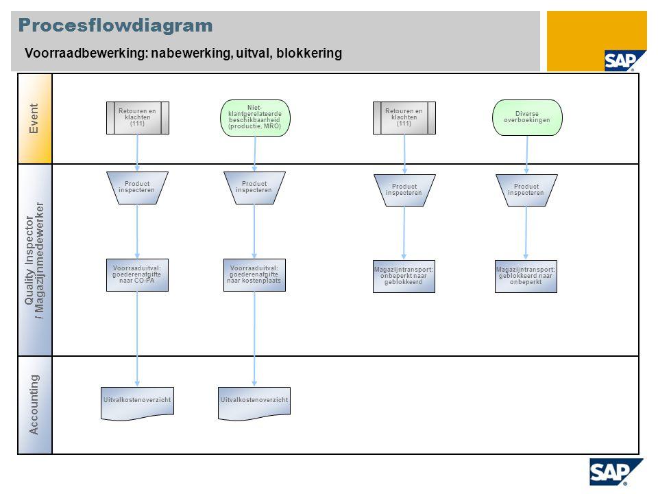 Procesflowdiagram Voorraadbewerking: nabewerking, uitval, blokkering