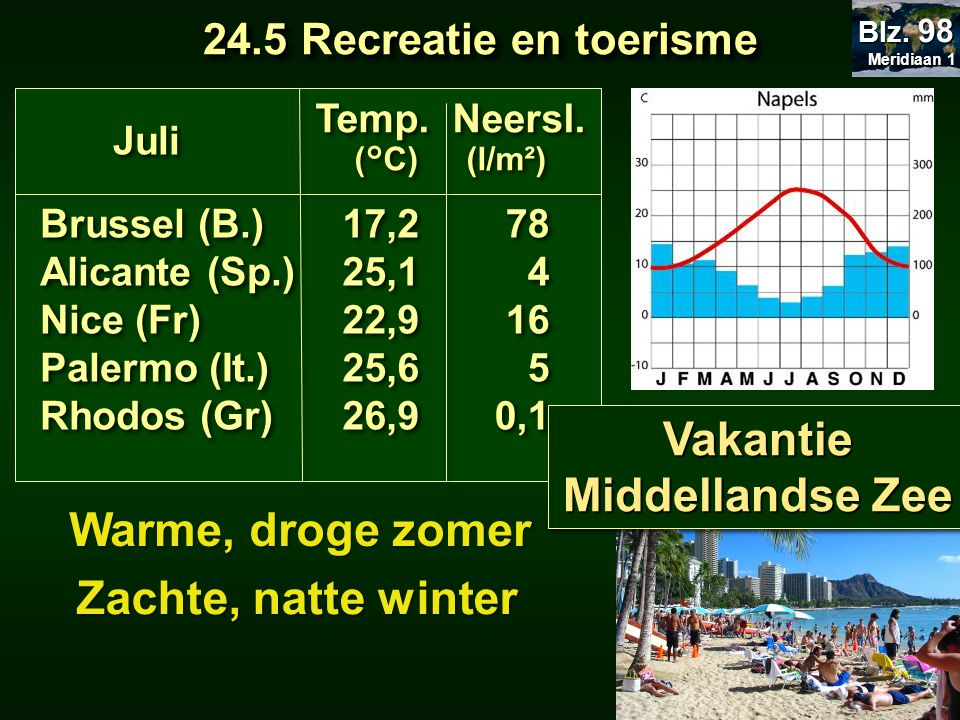 Vakantie Middellandse Zee Warme, droge zomer Zachte, natte winter