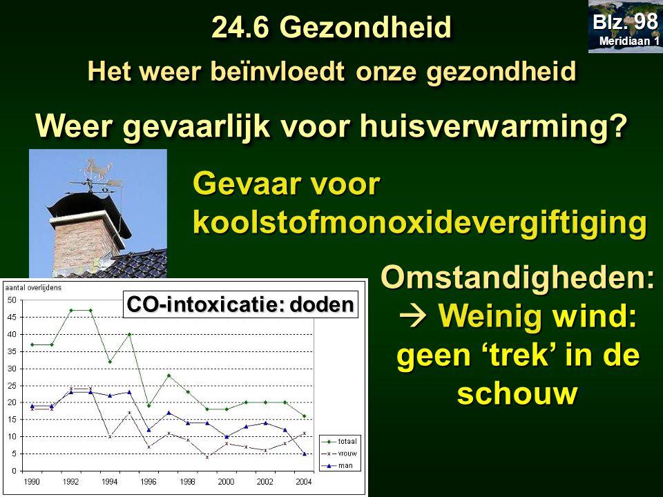 Weer gevaarlijk voor huisverwarming