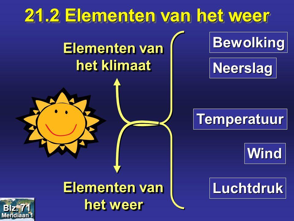 Elementen van het klimaat