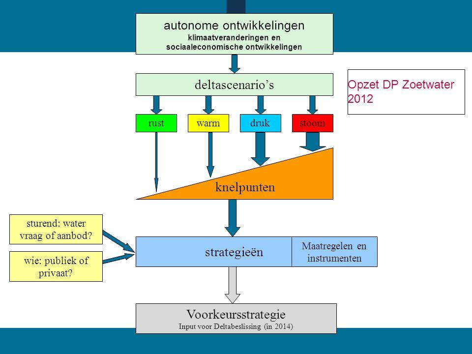 deltascenario's knelpunten strategieën Voorkeursstrategie