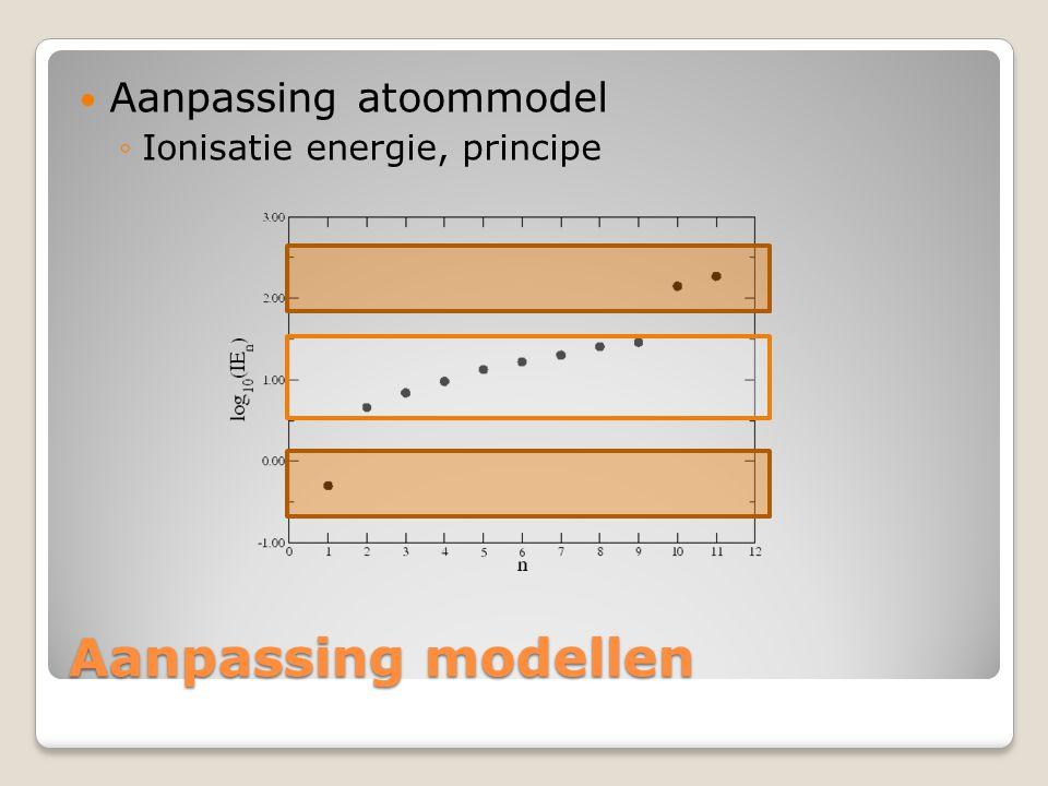 Aanpassing atoommodel