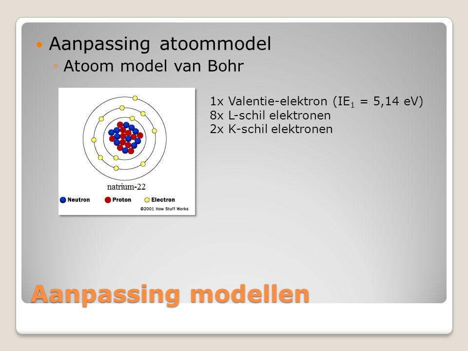 Aanpassing modellen Aanpassing atoommodel Atoom model van Bohr