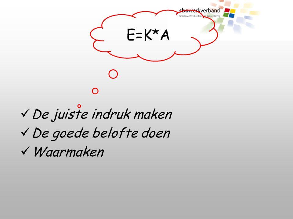 E=K*A De juiste indruk maken De goede belofte doen Waarmaken