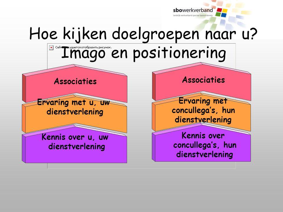 Hoe kijken doelgroepen naar u Imago en positionering