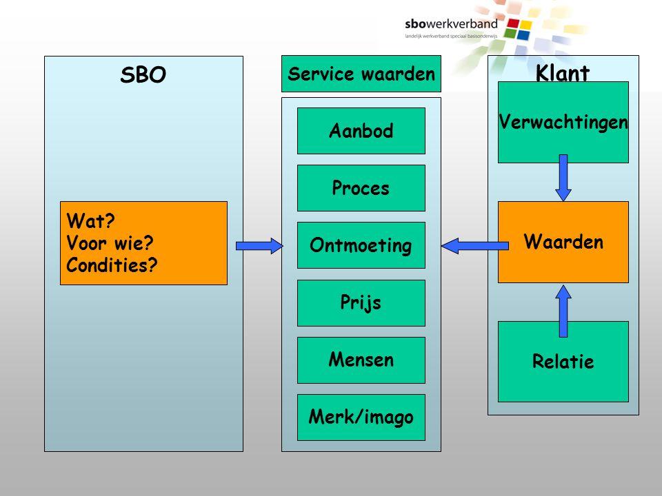 SBO Klant Service waarden Verwachtingen Aanbod Proces Wat Voor wie