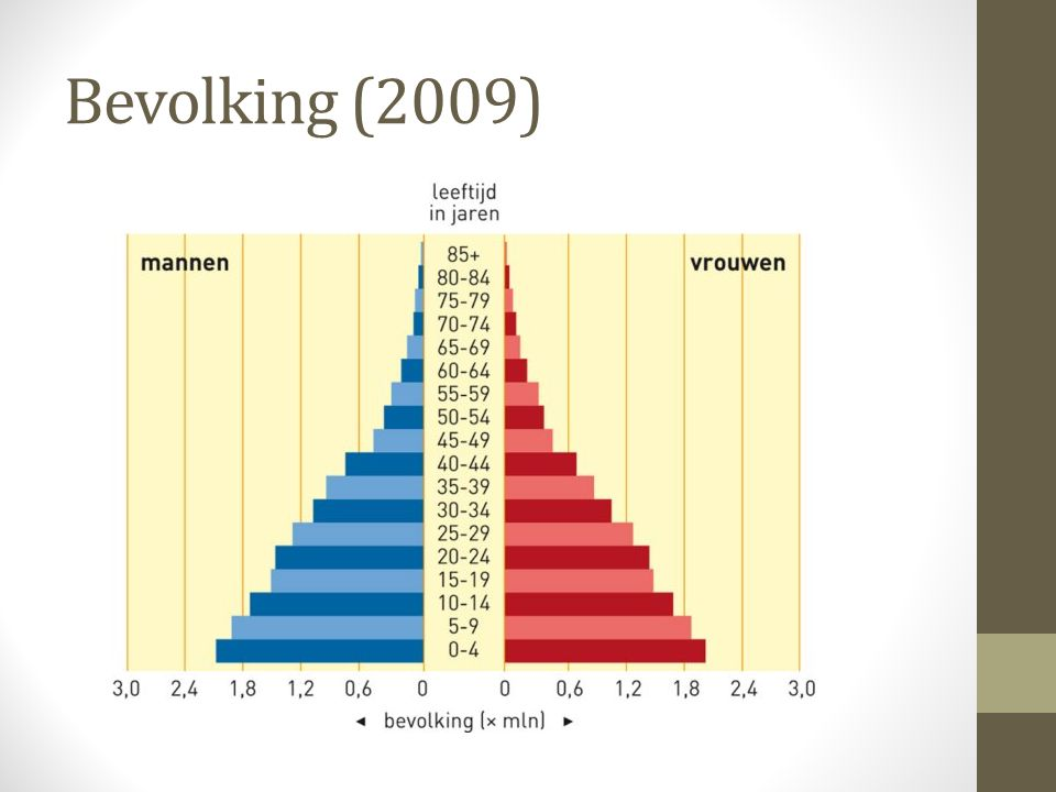 Bevolking (2009)