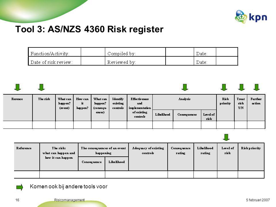 Doorloop de stappen van het risicomanagementproces