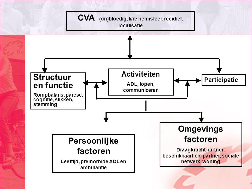 CVA (on)bloedig, li/re hemisfeer, recidief, localisatie