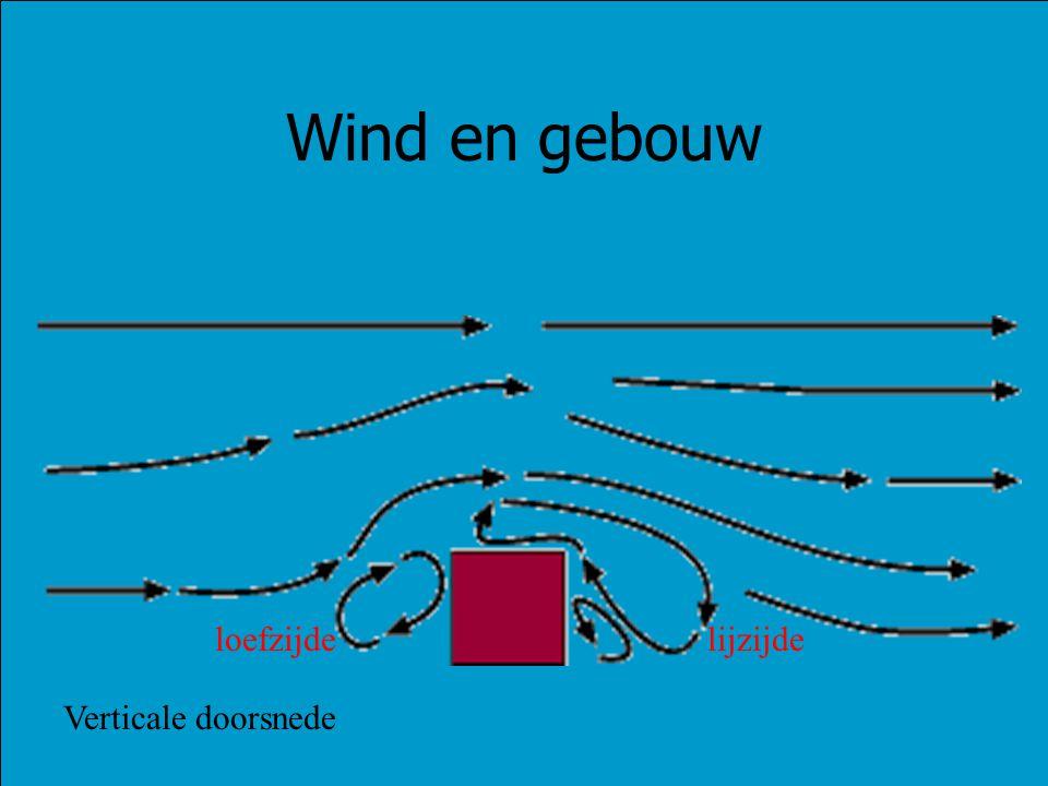 Wind en gebouw loefzijde lijzijde Verticale doorsnede