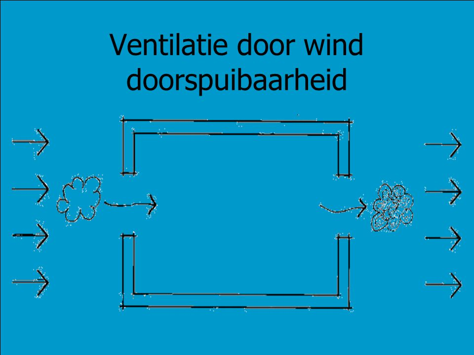 Ventilatie door wind doorspuibaarheid