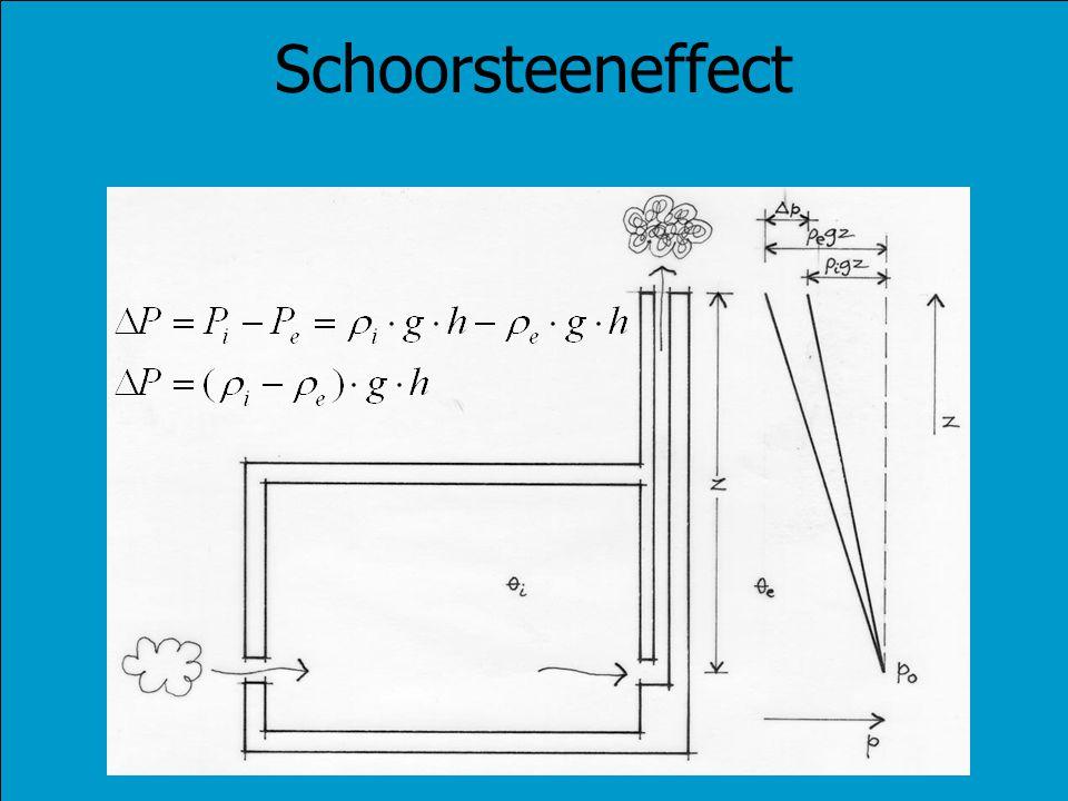 Schoorsteeneffect