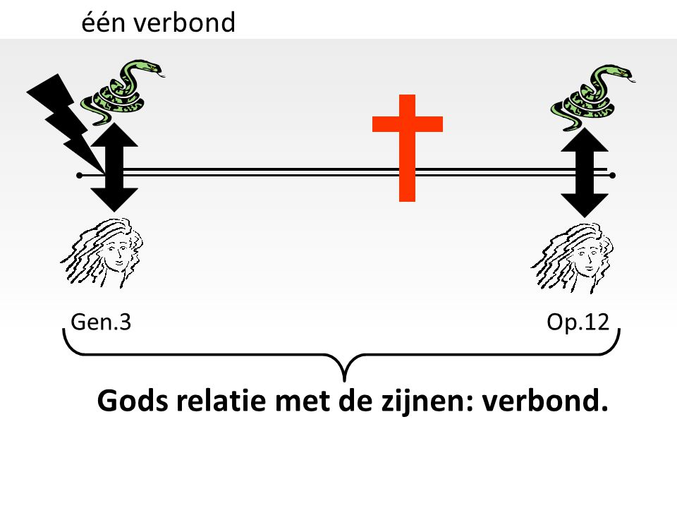 Gods relatie met de zijnen: verbond.