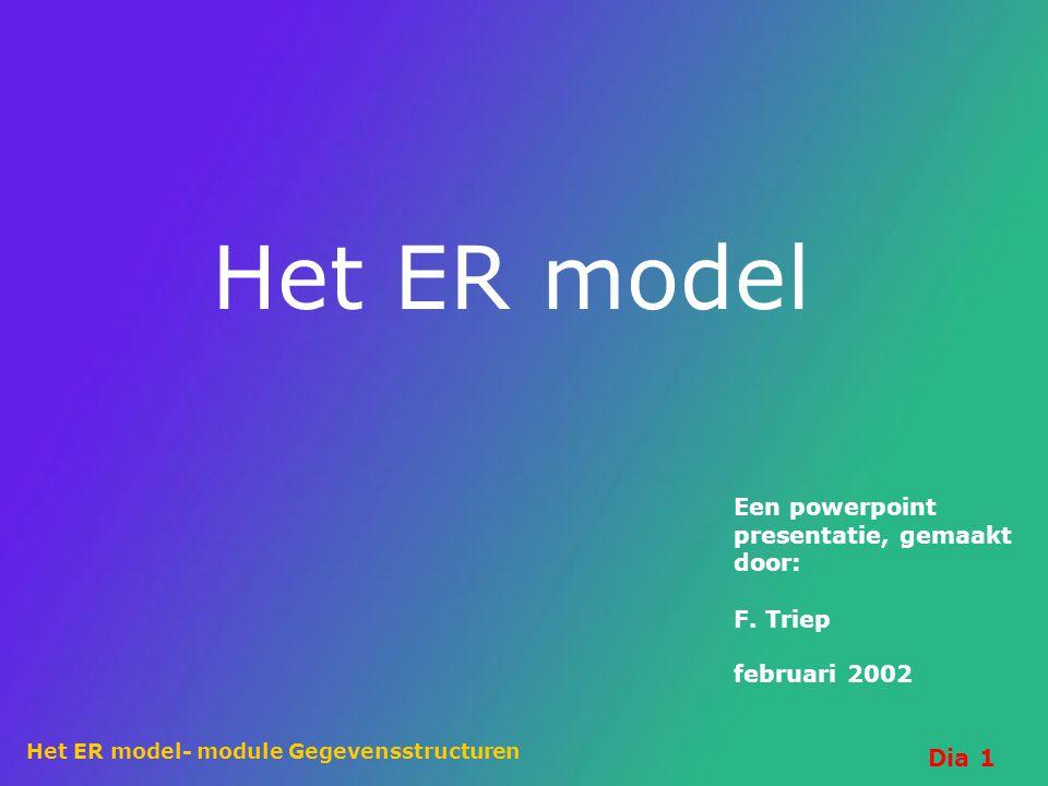 Het ER model Een powerpoint presentatie, gemaakt door: F. Triep