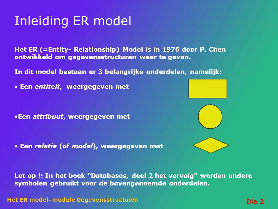 Inleiding ER model Het ER (=Entity- Relationship) Model is in 1976 door P. Chen ontwikkeld om gegevensstructuren weer te geven.