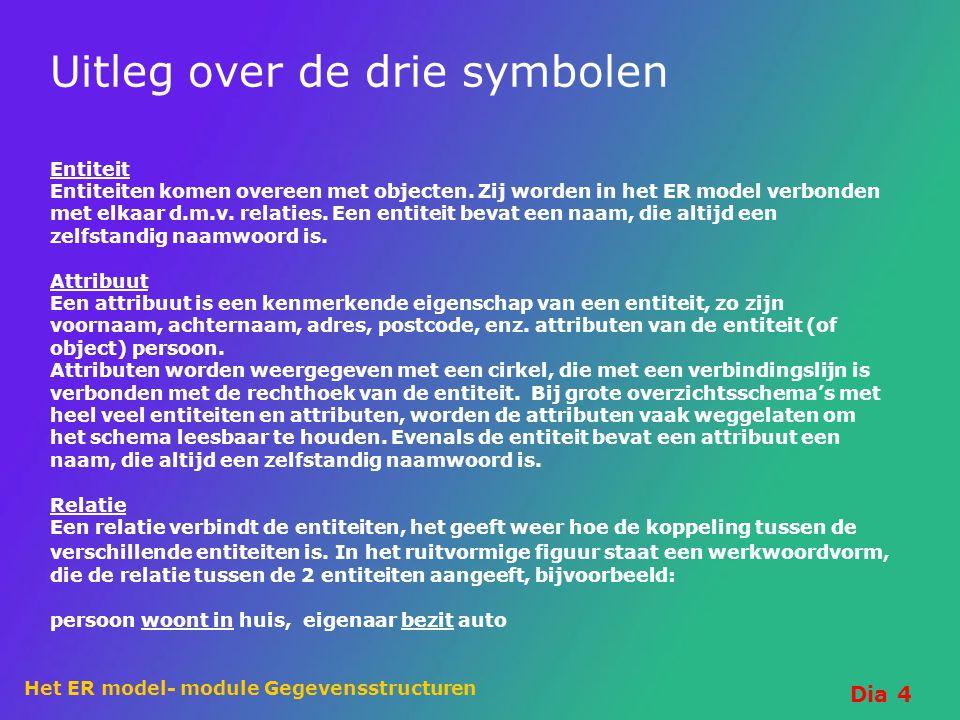 Uitleg over de drie symbolen