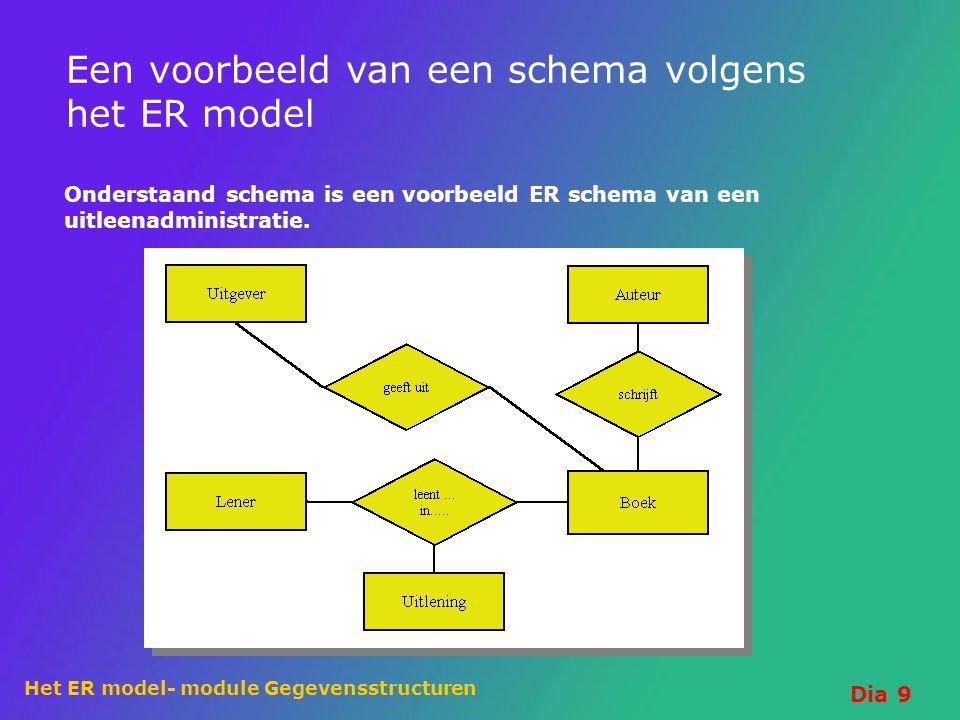 Een voorbeeld van een schema volgens het ER model