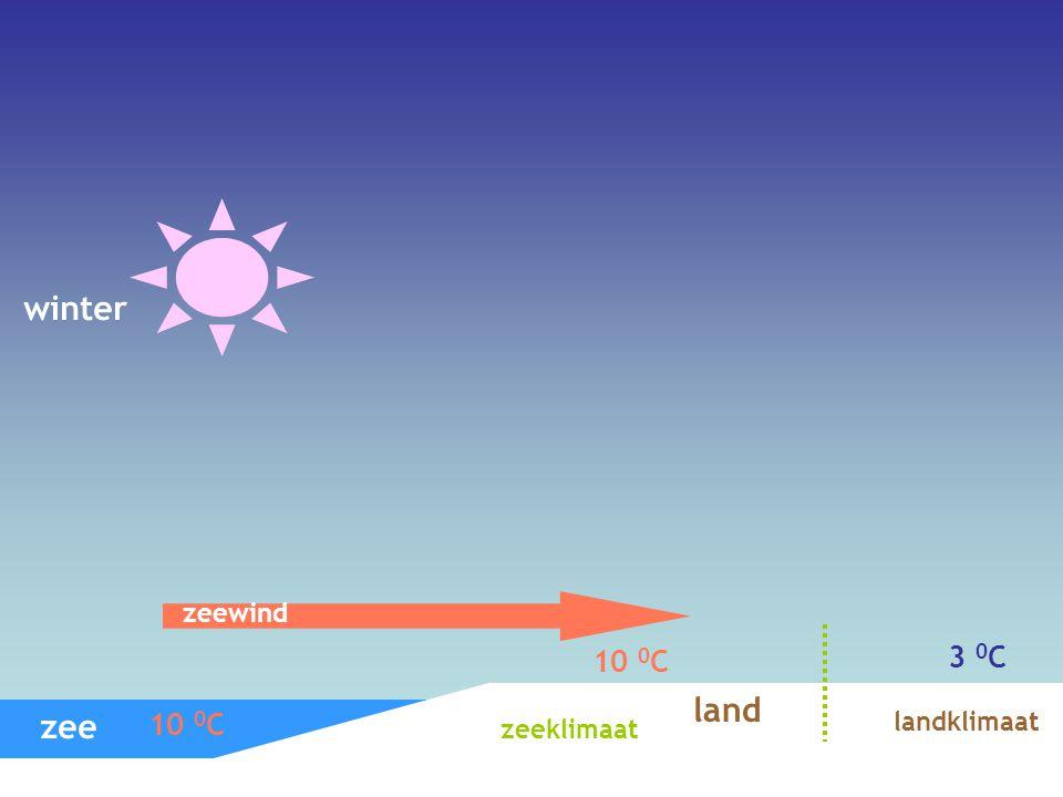 winter zeewind 10 0C 3 0C land zee 10 0C landklimaat zeeklimaat