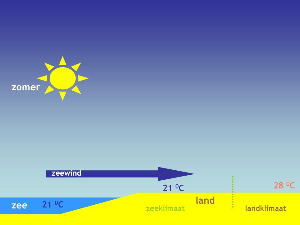 zomer zeewind 28 0C 21 0C land zee 21 0C zeeklimaat landklimaat