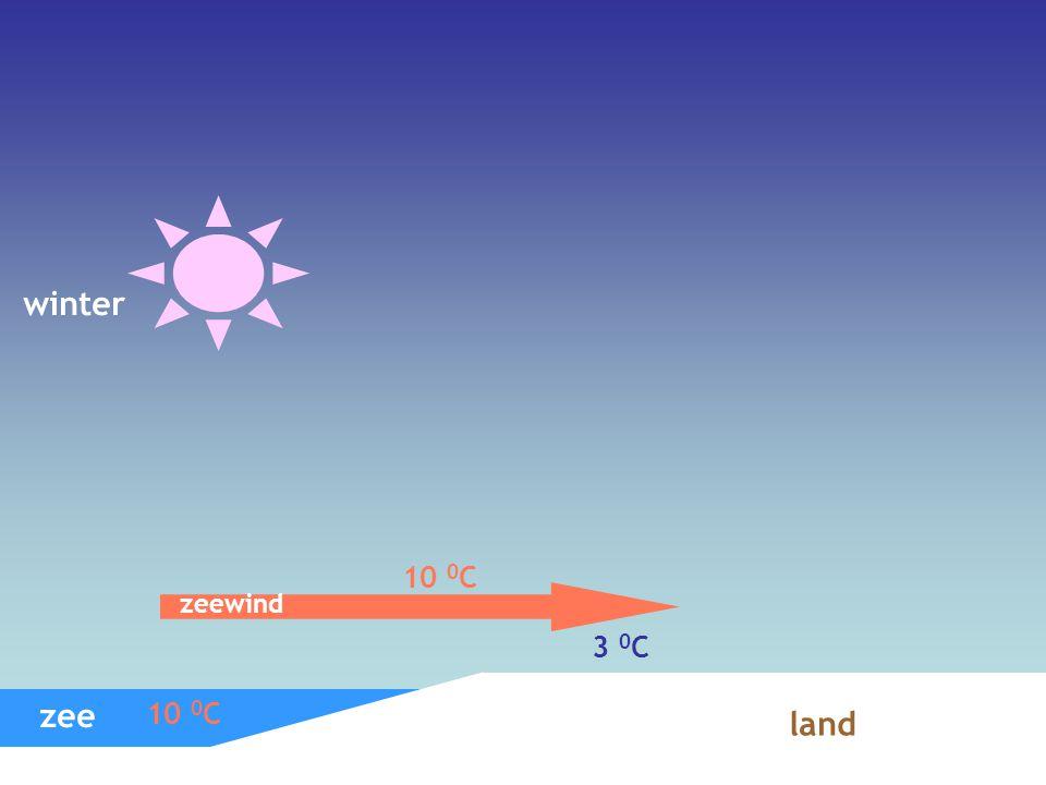 winter 10 0C zeewind 3 0C zee 10 0C land