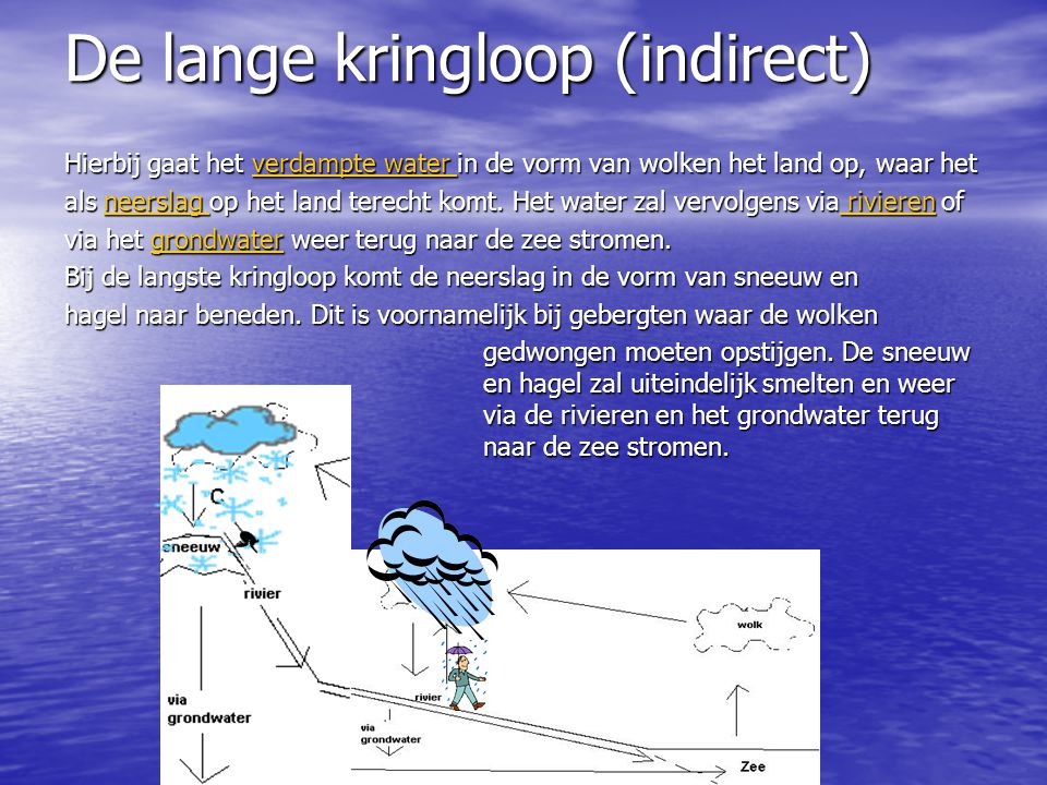 De lange kringloop (indirect)