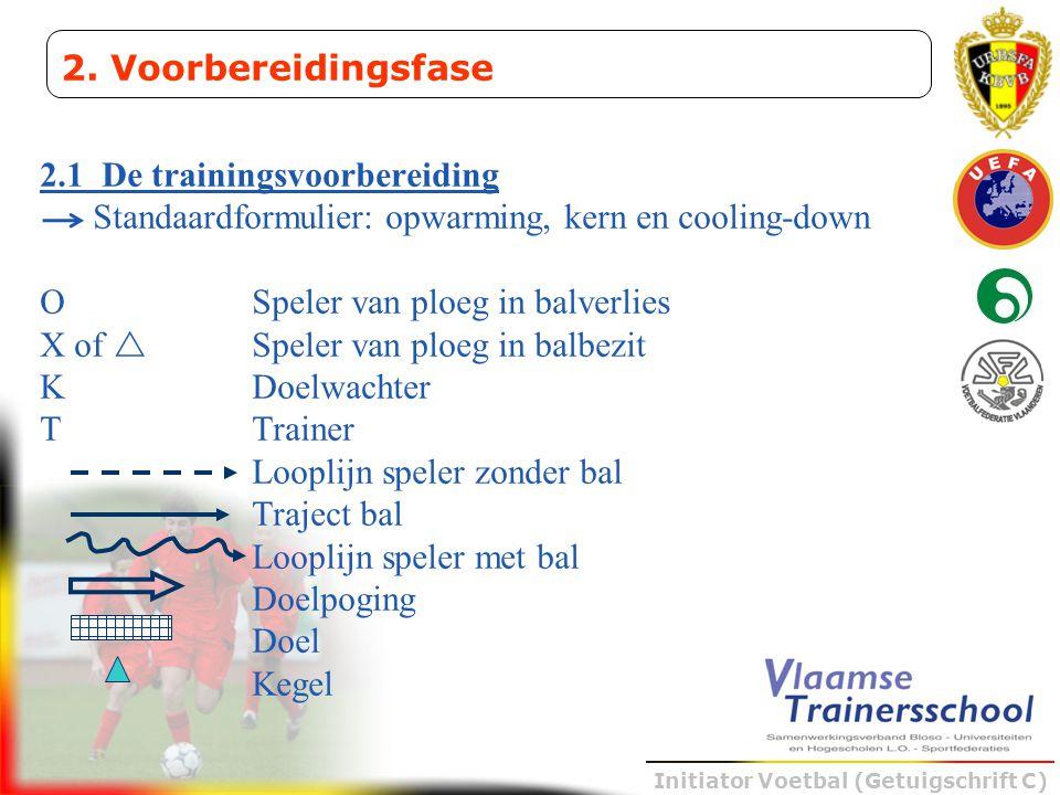 2. Voorbereidingsfase 2.1 De trainingsvoorbereiding. Standaardformulier: opwarming, kern en cooling-down.