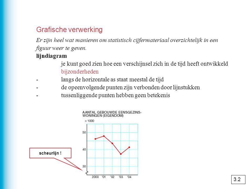 Grafische verwerking Er zijn heel wat manieren om statistisch cijfermateriaal overzichtelijk in een figuur weer te geven.