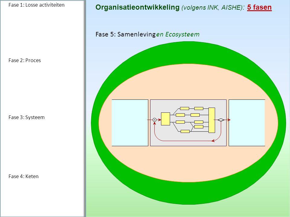 Organisatieontwikkeling (volgens INK, AISHE): 5 fasen
