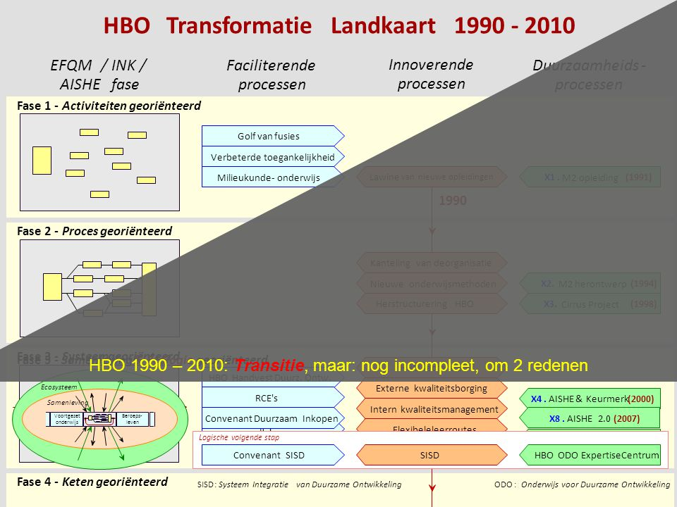 HBO 1990 – 2010: Transitie, maar: nog incompleet, om 2 redenen