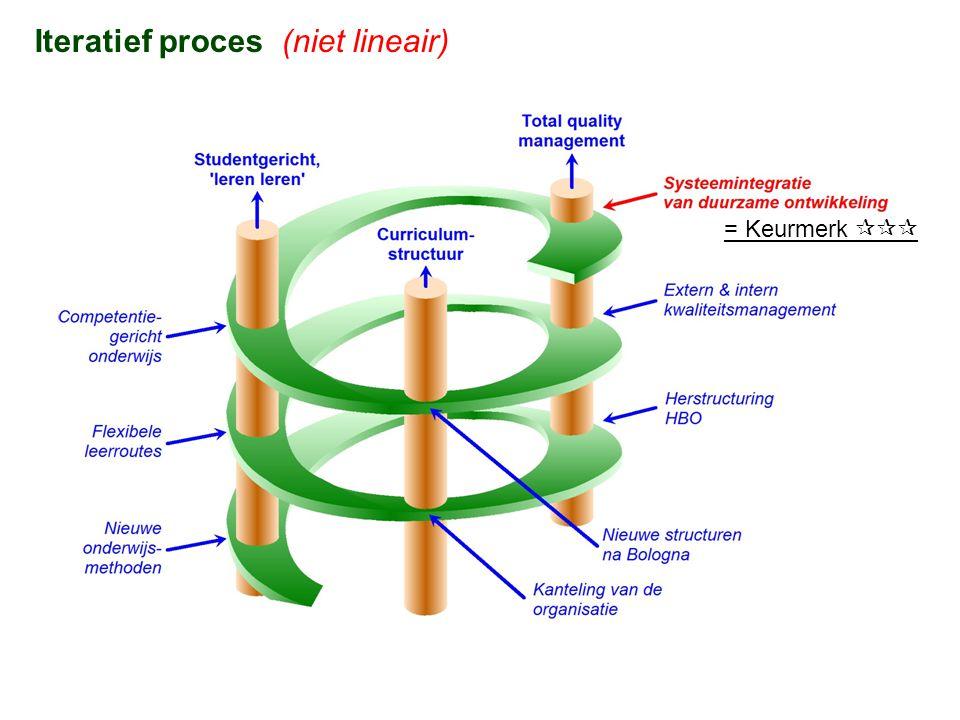 Iteratief proces (niet lineair)