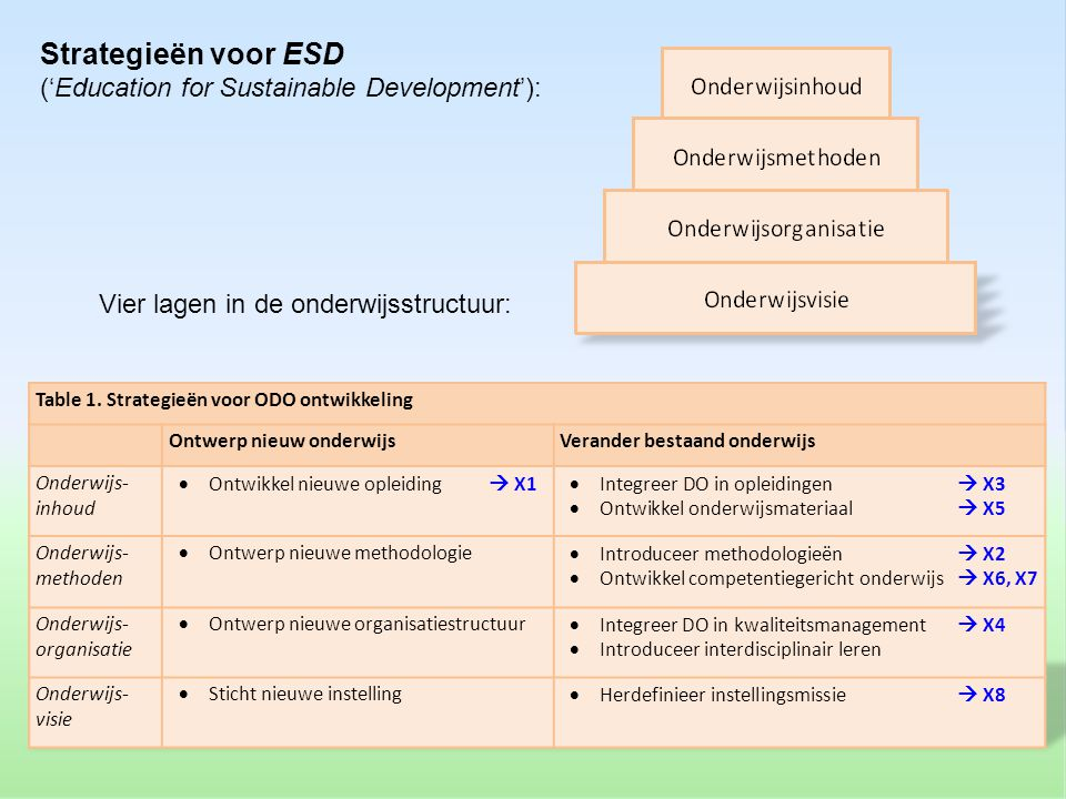 Strategieën voor ESD ('Education for Sustainable Development'):
