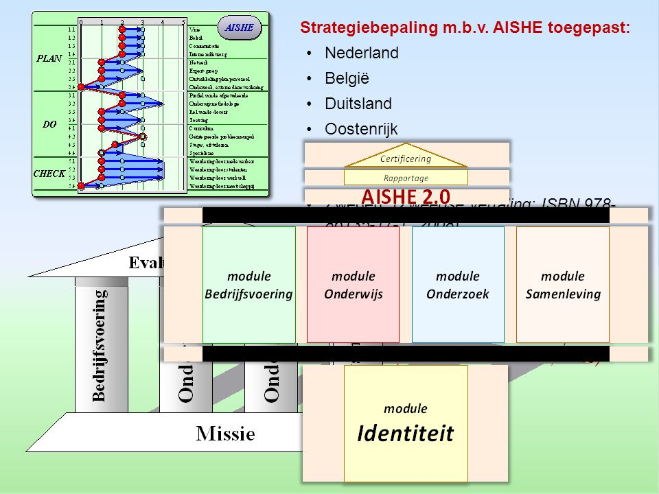 Strategiebepaling m.b.v. AISHE toegepast: