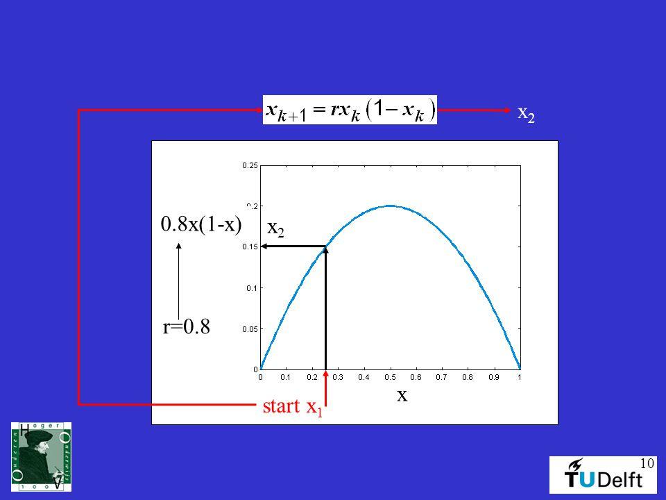x2 0.8x(1-x) x2 r=0.8 start x1 x