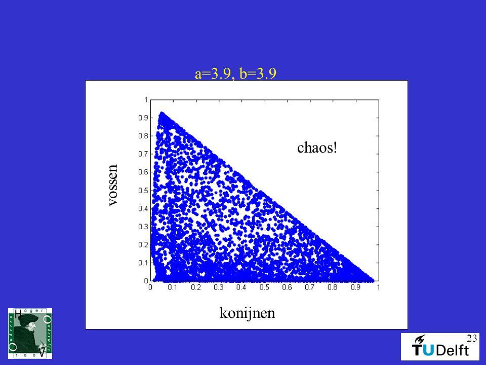 a=3.9, b=3.9 chaos! vossen konijnen