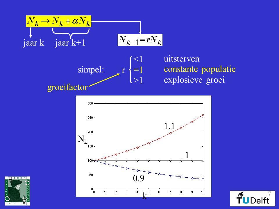 jaar k jaar k+1. simpel: =1. <1. >1. r. uitsterven. explosieve groei. constante populatie. groeifactor.