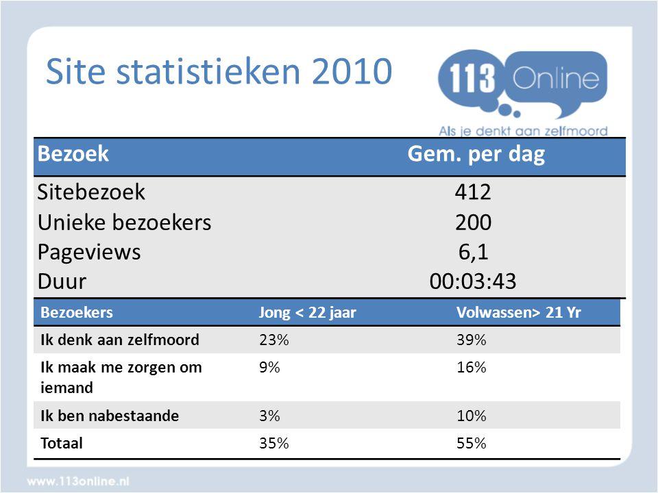 Site statistieken 2010 Bezoek Gem. per dag Sitebezoek 412