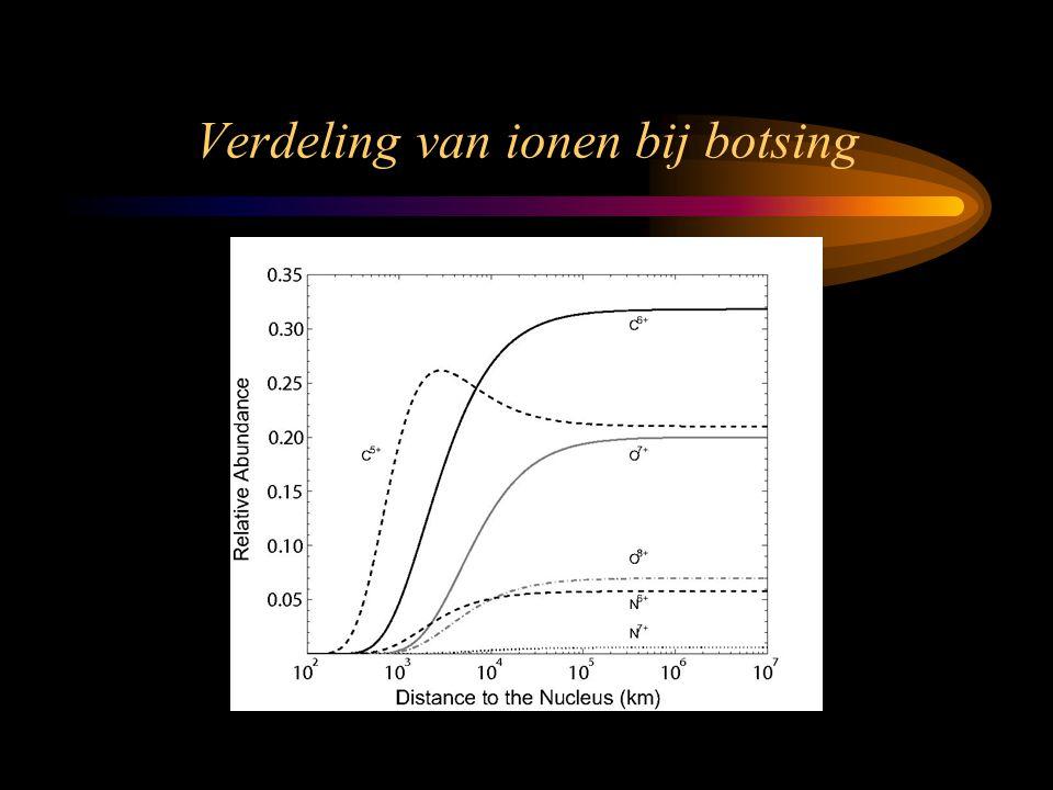 Verdeling van ionen bij botsing