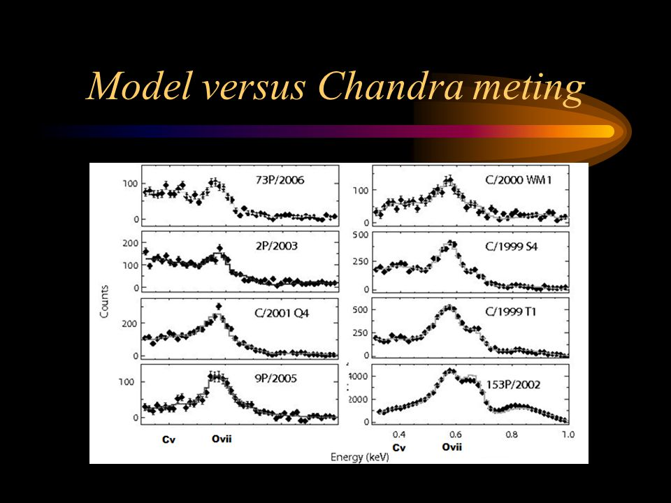 Model versus Chandra meting