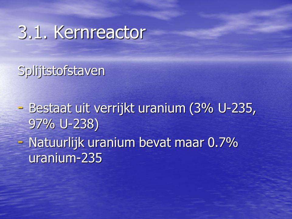 3.1. Kernreactor Splijtstofstaven